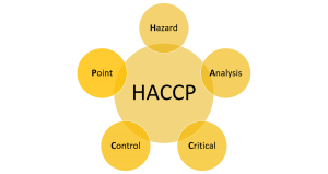 HACCP made simple